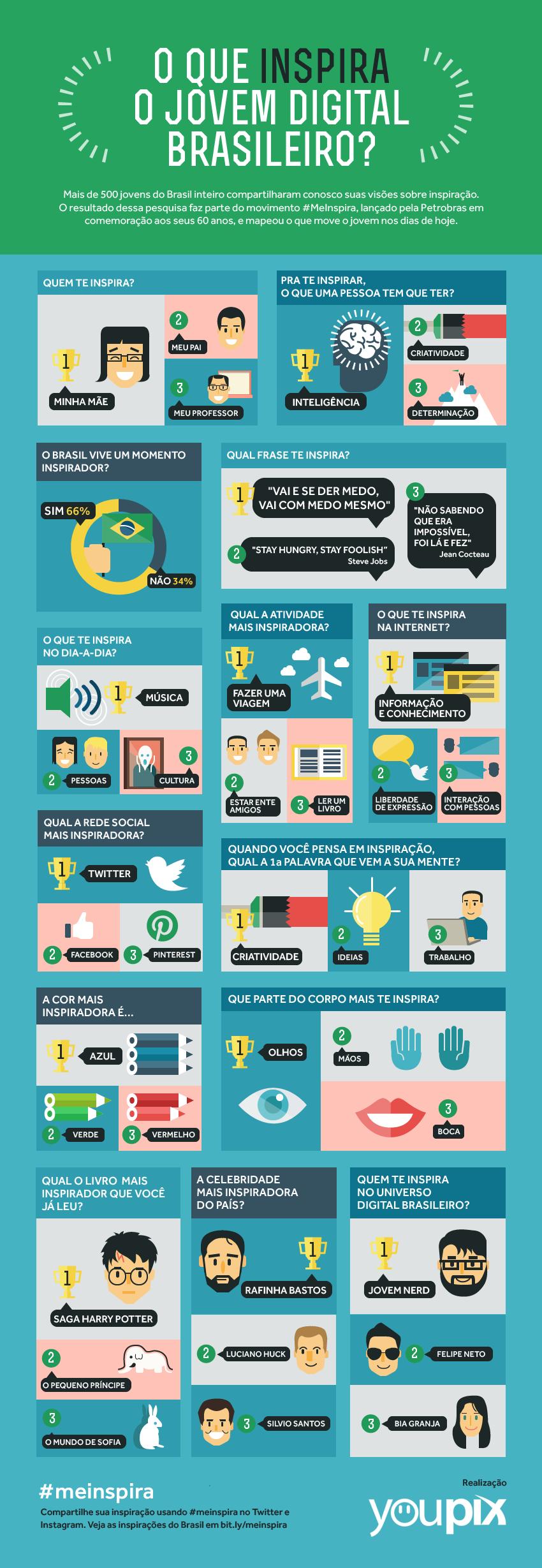 infografico_oqueinspiraojovemdigital_meinspira