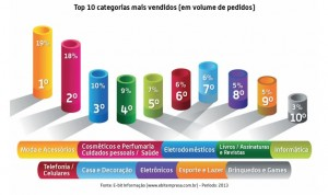 top-10-categorias-ecommerce