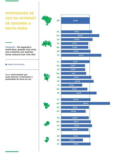 gráfico de acesso a internet por dia 2014. 3