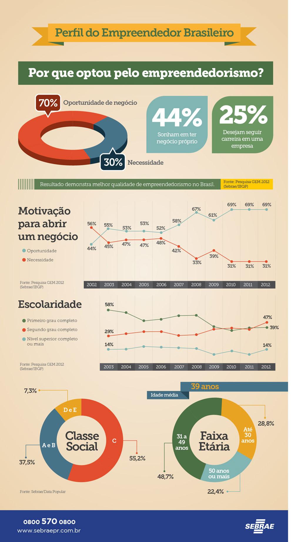 infografico6_Perfil_empr_Brasileiro